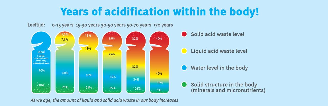 acidifying aging