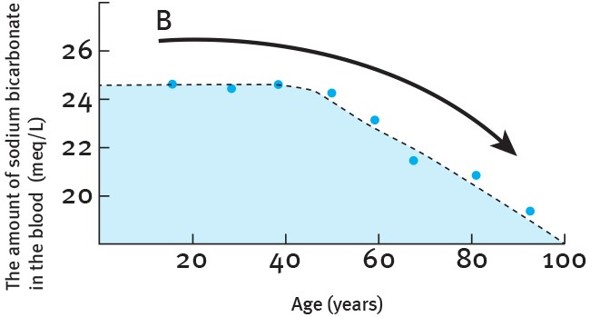 Sodium - aging - chart